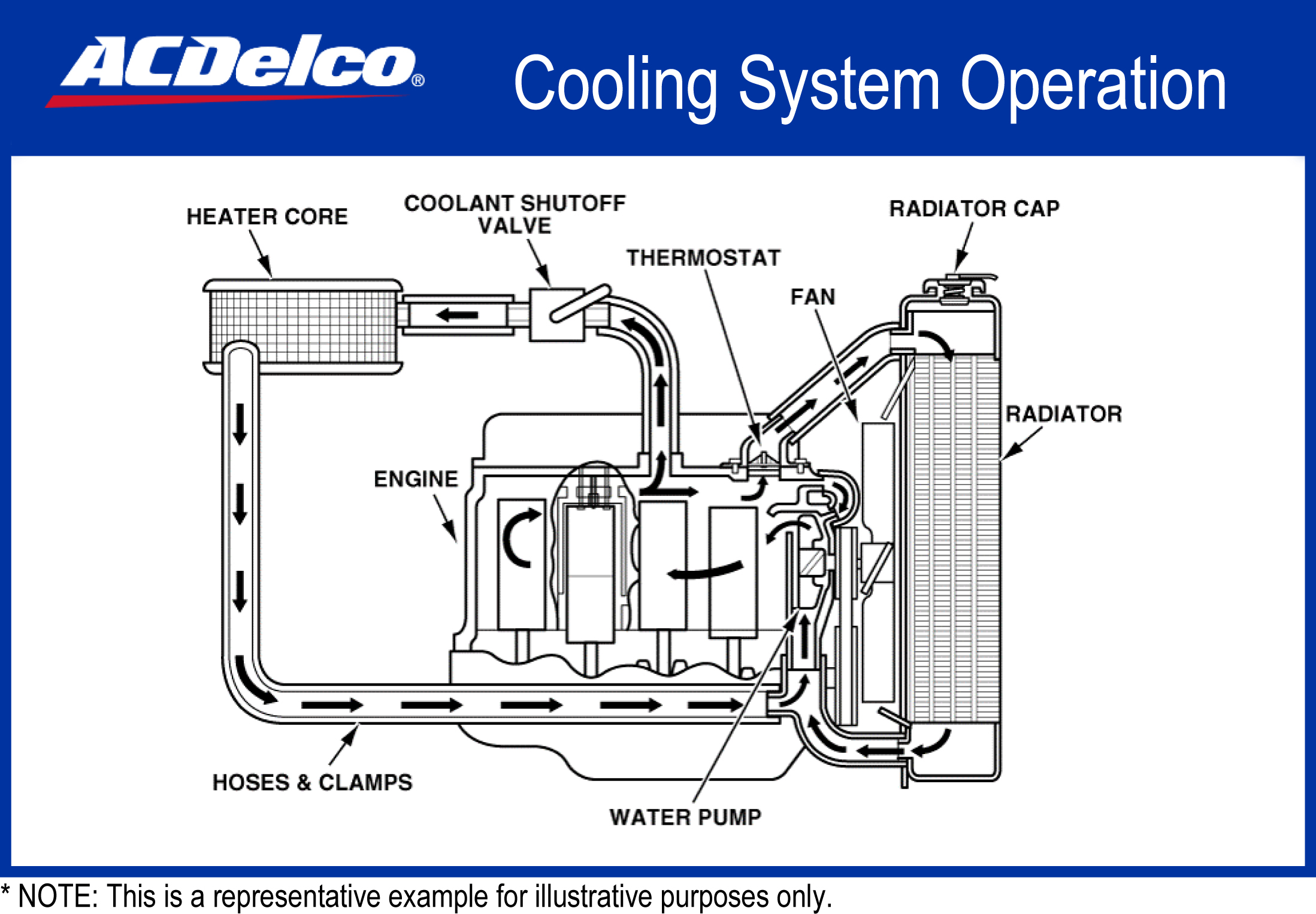 Reverse Flow Cooling System Engine Diagram | Wiring Diagram