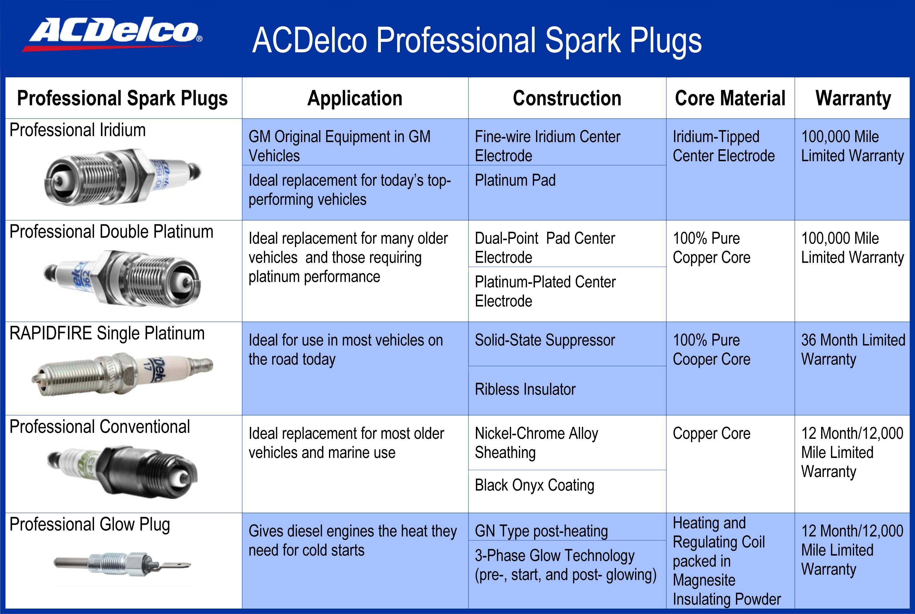 Auto Parts: Specialty Marine Spark Plugs | ACDelco